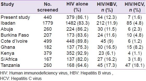 Prevalence of hepatitis B and C virus infections among HIV