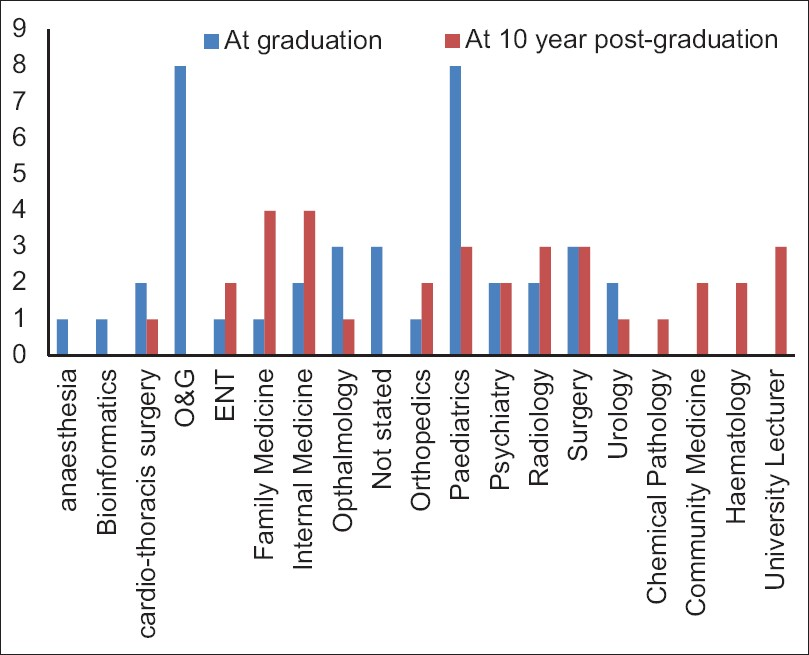 Figure 2: Proposed area of specialisation at graduation level (in 2004) and the current area of specialisation (in 2014)