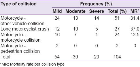 Pattern and outcome of motorcyclists head injury in Ilorin, Nigeria