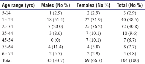 Table 1: Age and sex distribution of patients with rheumatic heart disease in Aminu Kano Teaching Hospital, Kano, Nigeria