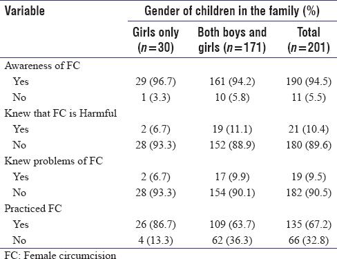 Practice of girl child circumcision in Northwestern Nigeria
