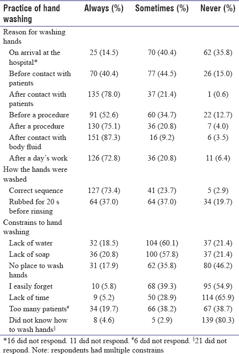 Table 2: Practice of hand washing among 173 healthcare workers