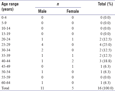 Table 3: Age range and sex of those treated by operative method