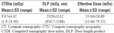 Table 2: CT radiation doses following CTU