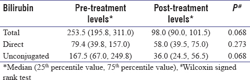 Table 1: Comparison of bilirubin levels of jaundiced neonates before and after treatment (<i>n</i>=4)