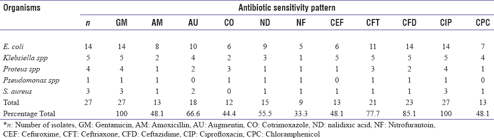 Table 4: Pathogens causing UTI in PEM and their antibiotic sensitivity pattern