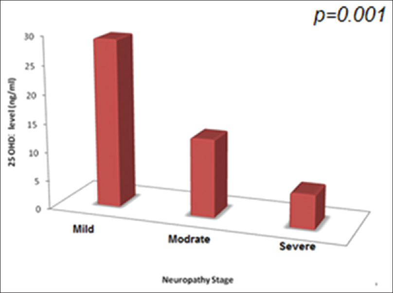 Figure 2: The level of 25(OH) vitamin D according to the Severity of neuropathy in the study group