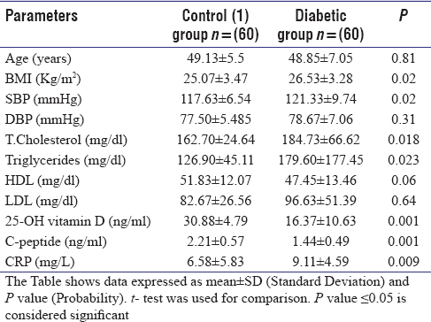 Table 1: Demographic and clinical data of the study group and their control 1 group
