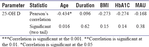 Table 3: Correlation between 25(OH) vitamin D level and age, disease duration, BMI, HbA1C, and MAU in diabetic patients with neuropathy. Pearson's correlation was used for analysis
