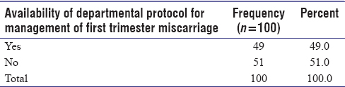 Table 4: Availability of departmental protocol for management of  first trimester miscarriage