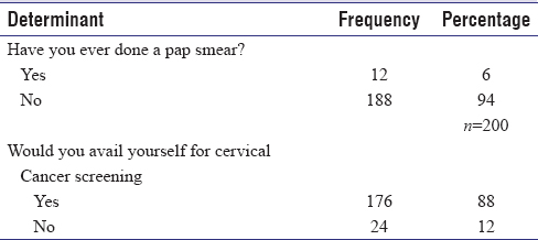 Table 4: Respondents uptake of pap smears