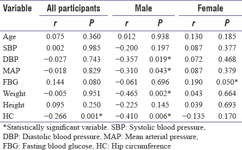 Table 7: Correlation between waist-hip ratio and other clinical and anthropometric parameters