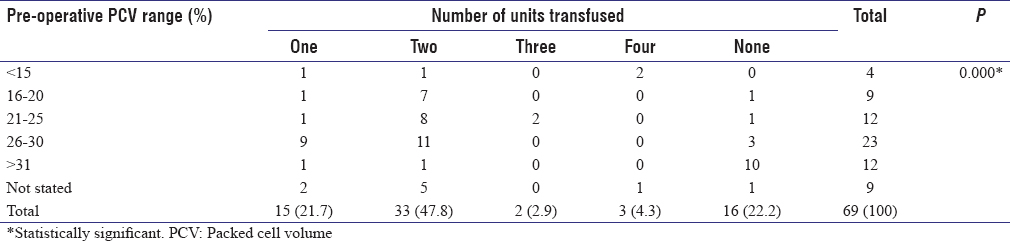 Table 6: Comparing the pre-operative packed cell volume to the number of units of blood transfused intra-operatively to patients with ectopic pregnancy