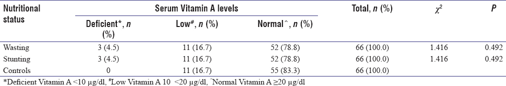 Table 4: Distribution of Vitamin A levels (mild, moderate and normal) levels in cases and controls